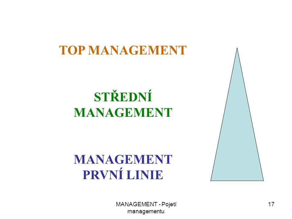 MANAGEMENT - Pojetí managementu 17 TOP MANAGEMENT STŘEDNÍ MANAGEMENT MANAGEMENT PRVNÍ LINIE