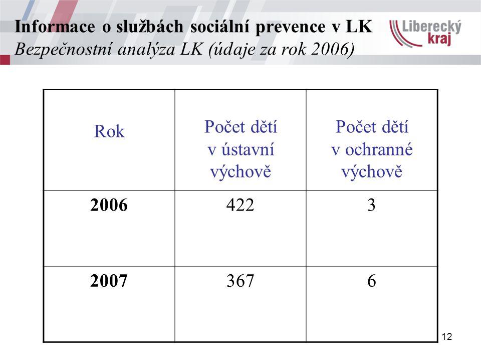 12 Informace o službách sociální prevence v LK Bezpečnostní analýza LK (údaje za rok 2006) Rok Počet dětí v ústavní výchově Počet dětí v ochranné výchově 20064223 20073676