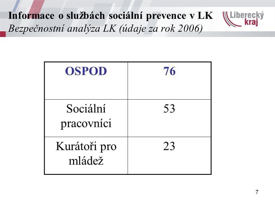 7 Informace o službách sociální prevence v LK Bezpečnostní analýza LK (údaje za rok 2006) OSPOD76 Sociální pracovníci 53 Kurátoři pro mládež 23