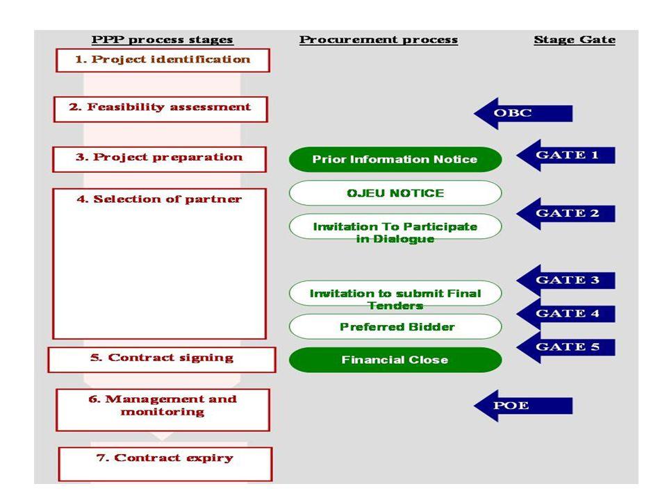 Přístup stage-gate Proces – při každém hodnocení: 1.Podání 2.Vyjasnění & nezávislé hodnocení na základě stanovených kritérií 3.Nezávislá doporučení Podstatná vs.