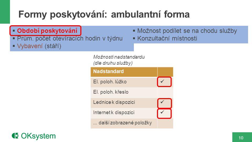 Formy poskytování: ambulantní forma 10  Období poskytování  Prům.