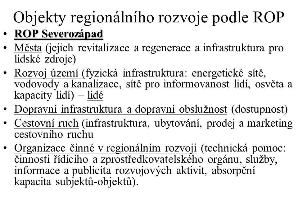 Objekty regionálního rozvoje podle ROP ROP SeverozápadROP Severozápad Města (jejich revitalizace a regenerace a infrastruktura pro lidské zdroje) Rozvoj území (fyzická infrastruktura: energetické sítě, vodovody a kanalizace, sítě pro informovanost lidí, osvěta a kapacity lidí) – lidé Dopravní infrastruktura a dopravní obslužnost (dostupnost) Cestovní ruch (infrastruktura, ubytování, prodej a marketing cestovního ruchu Organizace činné v regionálním rozvoji (technická pomoc: činnosti řídícího a zprostředkovatelského orgánu, služby, informace a publicita rozvojových aktivit, absorpční kapacita subjektů-objektů).