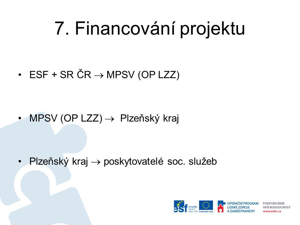 7. Financování projektu ESF + SR ČR  MPSV (OP LZZ) MPSV (OP LZZ)  Plzeňský kraj Plzeňský kraj  poskytovatelé soc. služeb