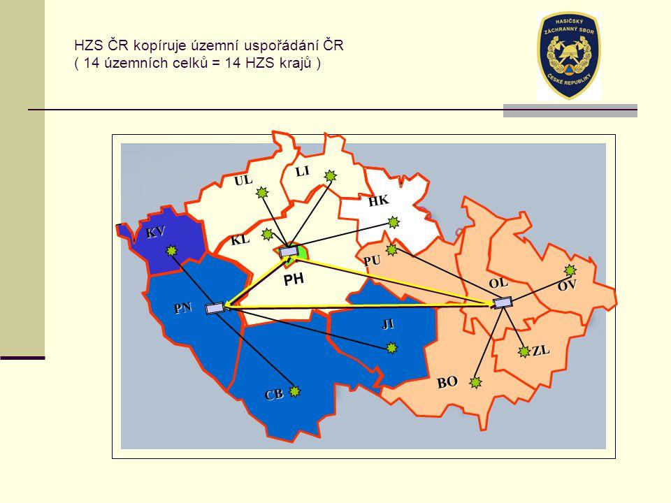 HZS ČR kopíruje územní uspořádání ČR ( 14 územních celků = 14 HZS krajů ) CB JI OV OL BO ZL PU HK LI UL KL KV PN PH
