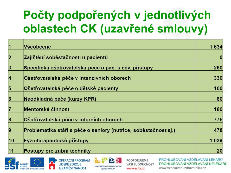 Počty podpořených v jednotlivých oblastech CK (uzavřené smlouvy) 1Všeobecné1 634 2Zajištění soběstačnosti u pacientů 0 3Specifická ošetřovatelská péče o pac.
