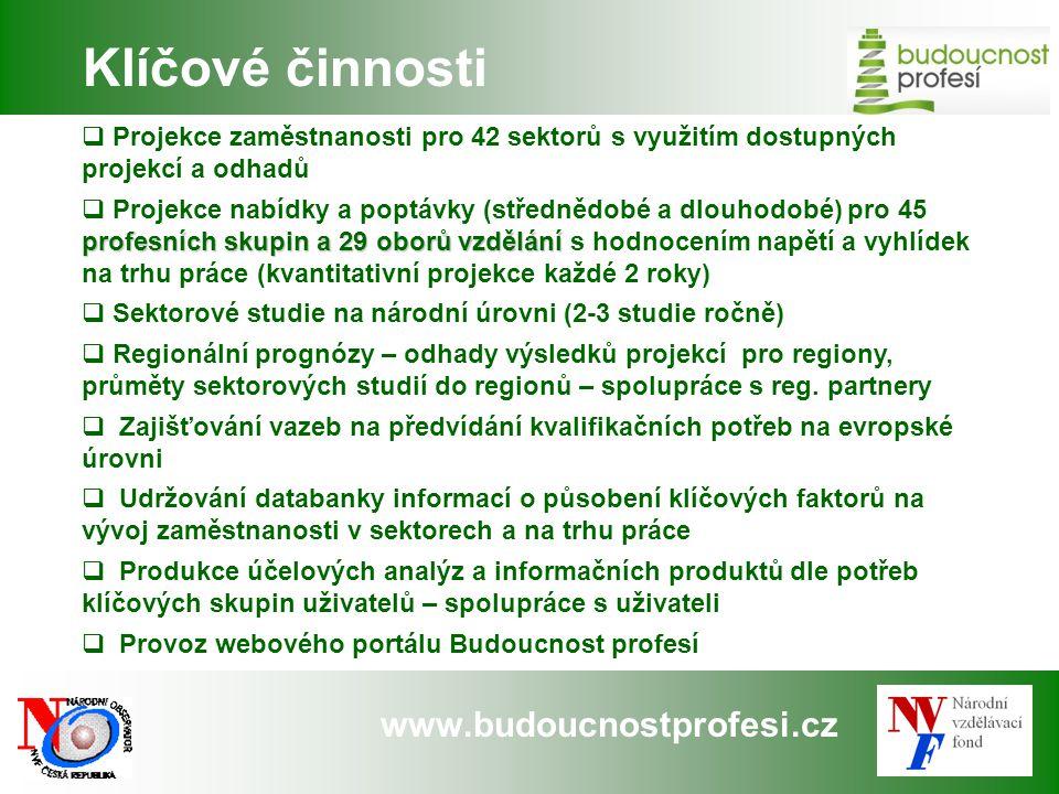 www.budoucnostprofesi.cz  Projekce zaměstnanosti pro 42 sektorů s využitím dostupných projekcí a odhadů profesních skupin a 29 oborů vzdělání  Proje