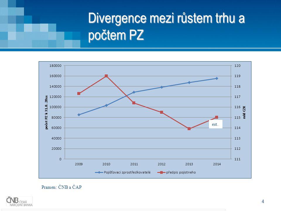 Divergence mezi růstem trhu a počtem PZ 4 est. Pramen: ČNB a ČAP