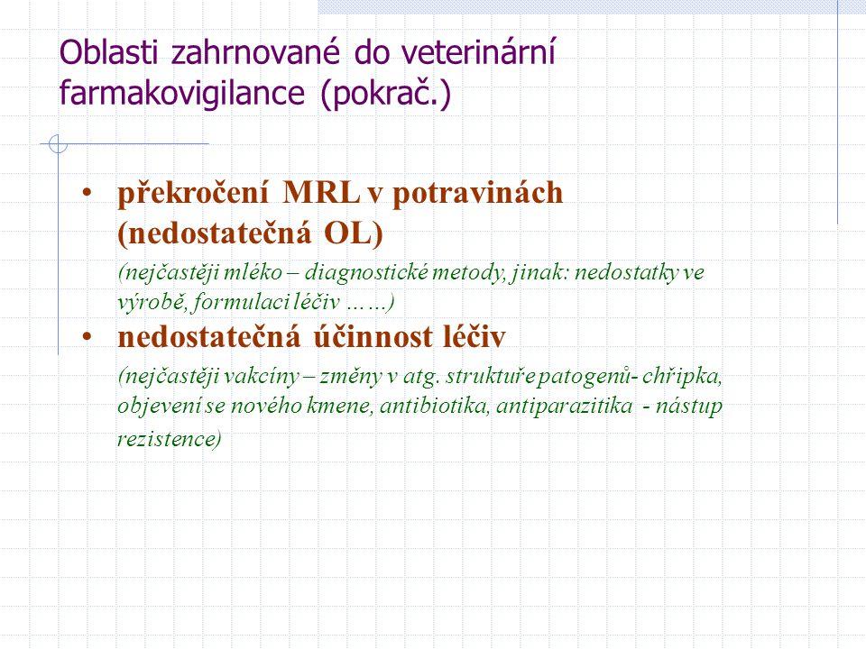 Oblasti zahrnované do veterinární farmakovigilance (pokrač.) překročení MRL v potravinách (nedostatečná OL) (nejčastěji mléko – diagnostické metody, j