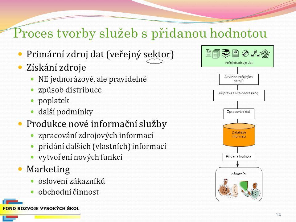 Proces tvorby služeb s přidanou hodnotou Primární zdroj dat (veřejný sektor) Získání zdroje NE jednorázové, ale pravidelné způsob distribuce poplatek další podmínky Produkce nové informační služby zpracování zdrojových informací přidání dalších (vlastních) informací vytvoření nových funkcí Marketing oslovení zákazníků obchodní činnost 14 Příprava a Pre-processing Zpracování dat Databáze informací Akvizice veřejných zdrojů   Veřejné zdroje dat Přidaná hodnota Zákazníci
