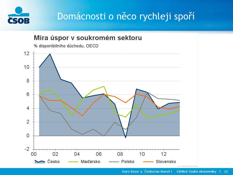 Domácnosti o něco rychleji spoří €uro-krize a ČeskoJan Bureš l Výhled české ekonomiky l 12