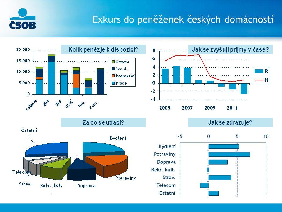 Exkurs do peněženek českých domácností Kolik peněz je k dispozici Jak se zvyšují příjmy v čase.