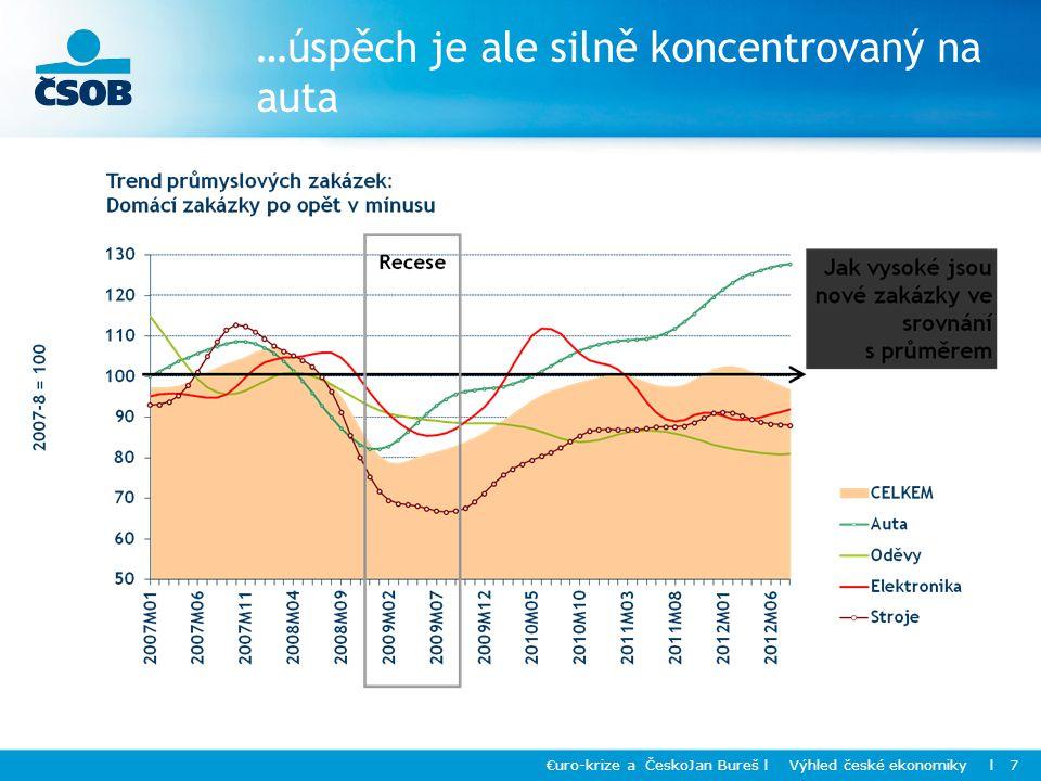 …úspěch je ale silně koncentrovaný na auta €uro-krize a ČeskoJan Bureš l Výhled české ekonomiky l 7