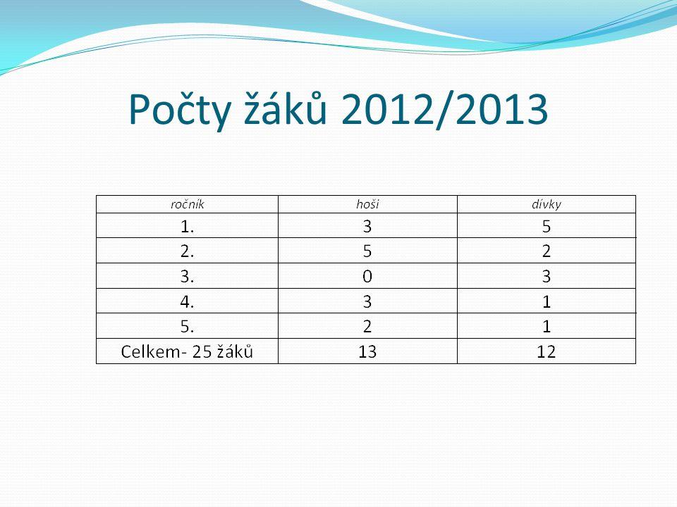 Počty žáků 2012/2013