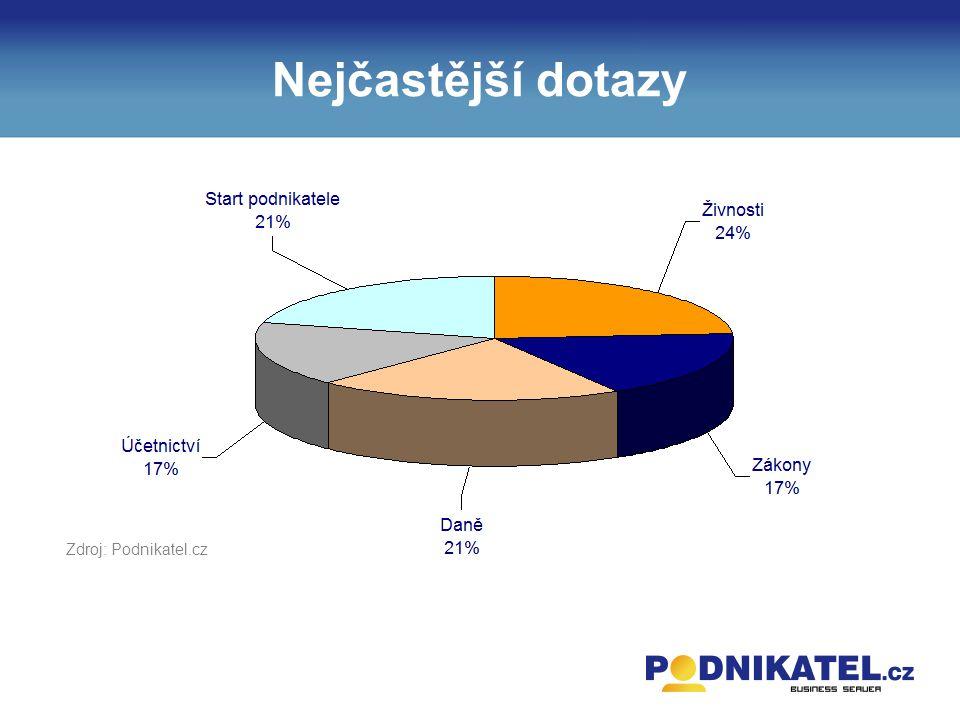 Nejčastější dotazy Zdroj: Podnikatel.cz