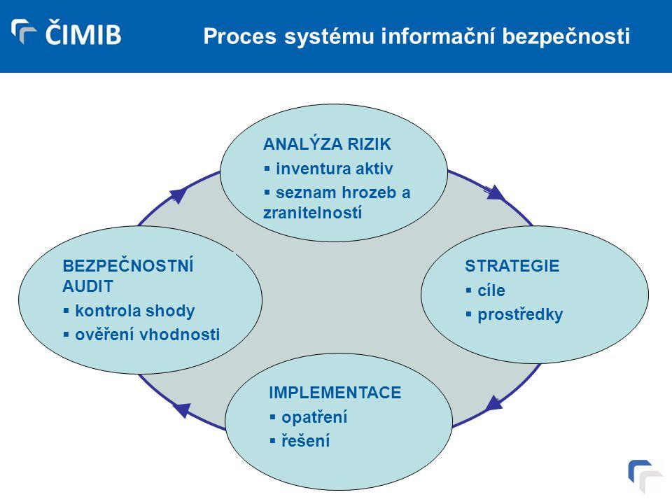 Proces systému informační bezpečnosti ANALÝZA RIZIK  inventura aktiv  seznam hrozeb a zranitelností BEZPEČNOSTNÍ AUDIT  kontrola shody  ověření vh