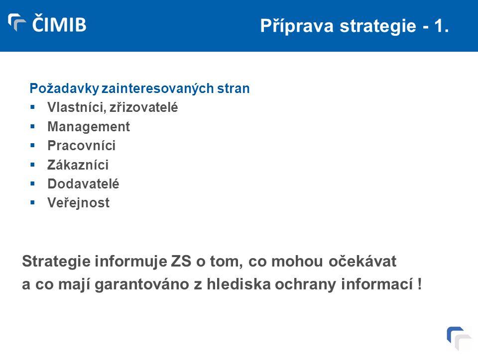 Příprava strategie - 1. Požadavky zainteresovaných stran  Vlastníci, zřizovatelé  Management  Pracovníci  Zákazníci  Dodavatelé  Veřejnost Strat