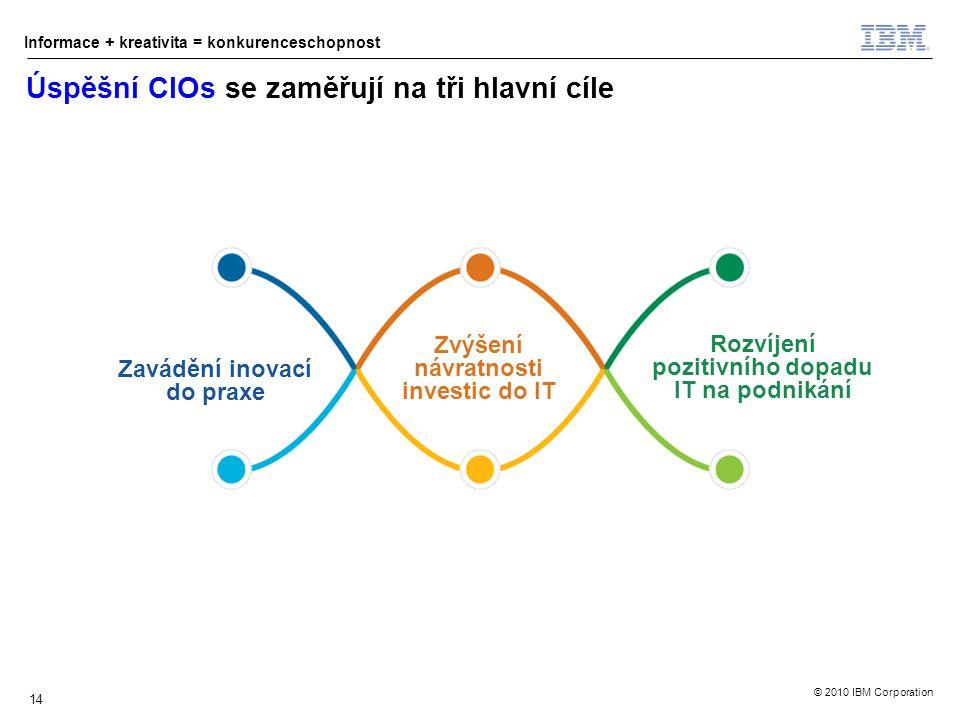 © 2010 IBM Corporation Informace + kreativita = konkurenceschopnost 14 Úspěšní CIOs se zaměřují na tři hlavní cíle Zavádění inovací do praxe Zvýšení návratnosti investic do IT Rozvíjení pozitivního dopadu IT na podnikání