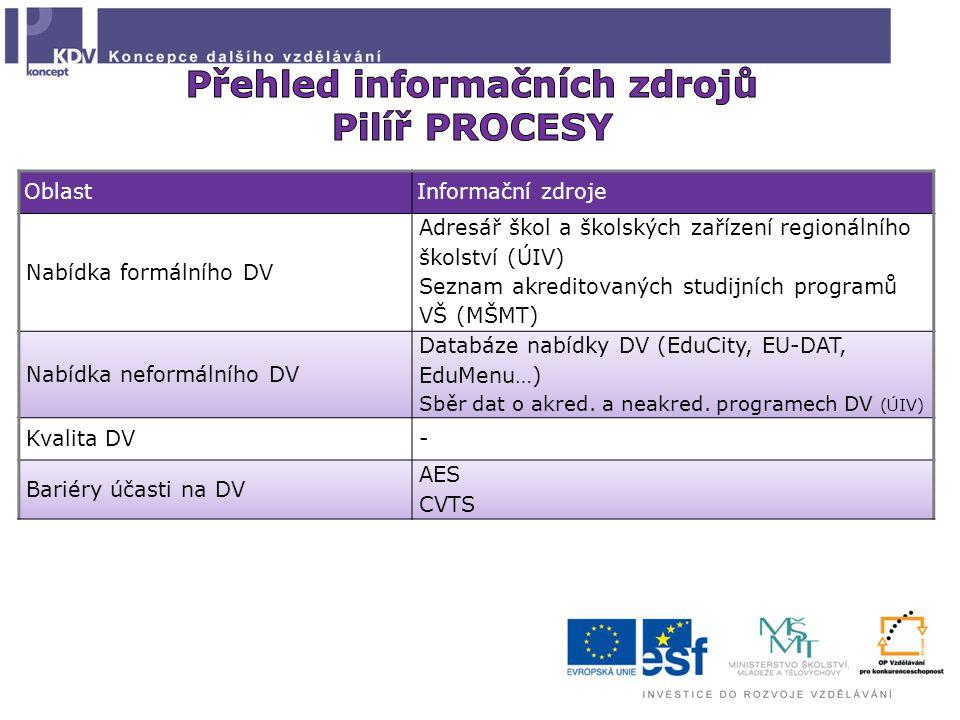 OblastInformační zdroje Nabídka formálního DV Adresář škol a školských zařízení regionálního školství (ÚIV) Seznam akreditovaných studijních programů VŠ (MŠMT) Nabídka neformálního DV Databáze nabídky DV (EduCity, EU-DAT, EduMenu…) Sběr dat o akred.