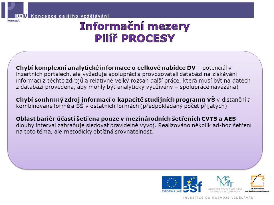 Chybí komplexní analytické informace o celkové nabídce DV – potenciál v inzertních portálech, ale vyžaduje spolupráci s provozovateli databází na získávání informací z těchto zdrojů a relativně velký rozsah další práce, která musí být na datech z databází provedena, aby mohly být analyticky využívány – spolupráce navázána) Chybí souhrnný zdroj informací o kapacitě studijních programů VŠ v distanční a kombinované formě a SŠ v ostatních formách (předpokládaný počet přijatých) Oblast bariér účasti šetřena pouze v mezinárodních šetřeních CVTS a AES – dlouhý interval zabraňuje sledovat pravidelně vývoj.