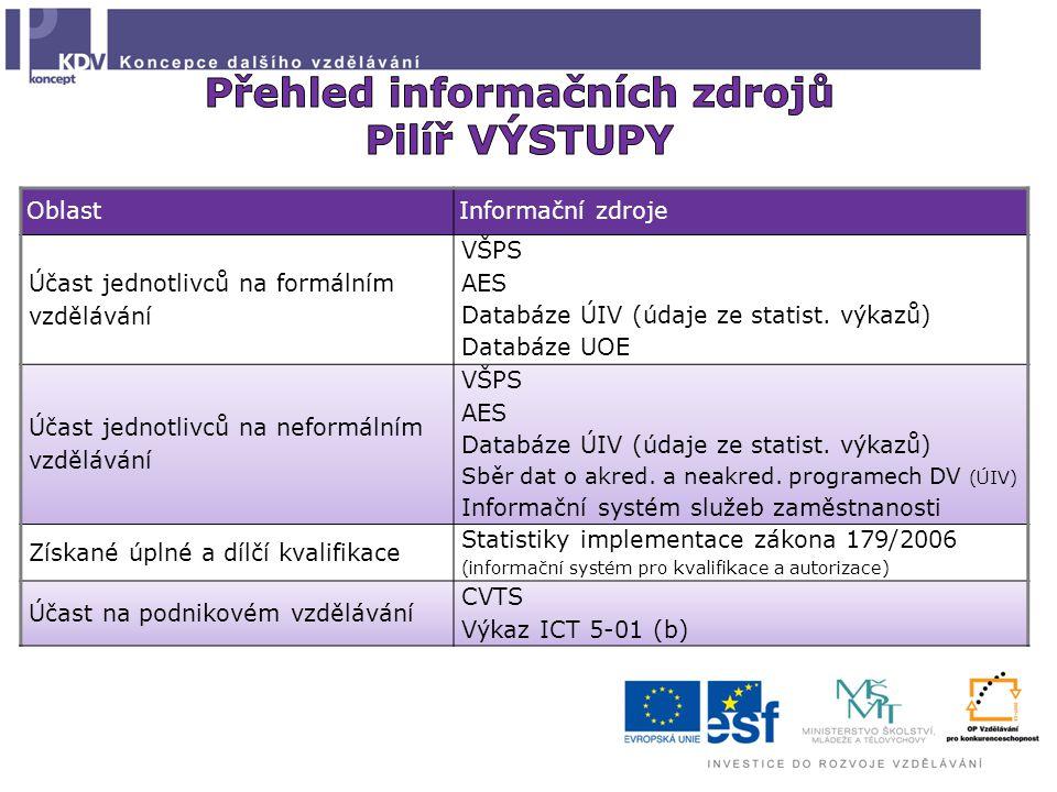 OblastInformační zdroje Účast jednotlivců na formálním vzdělávání VŠPS AES Databáze ÚIV (údaje ze statist.