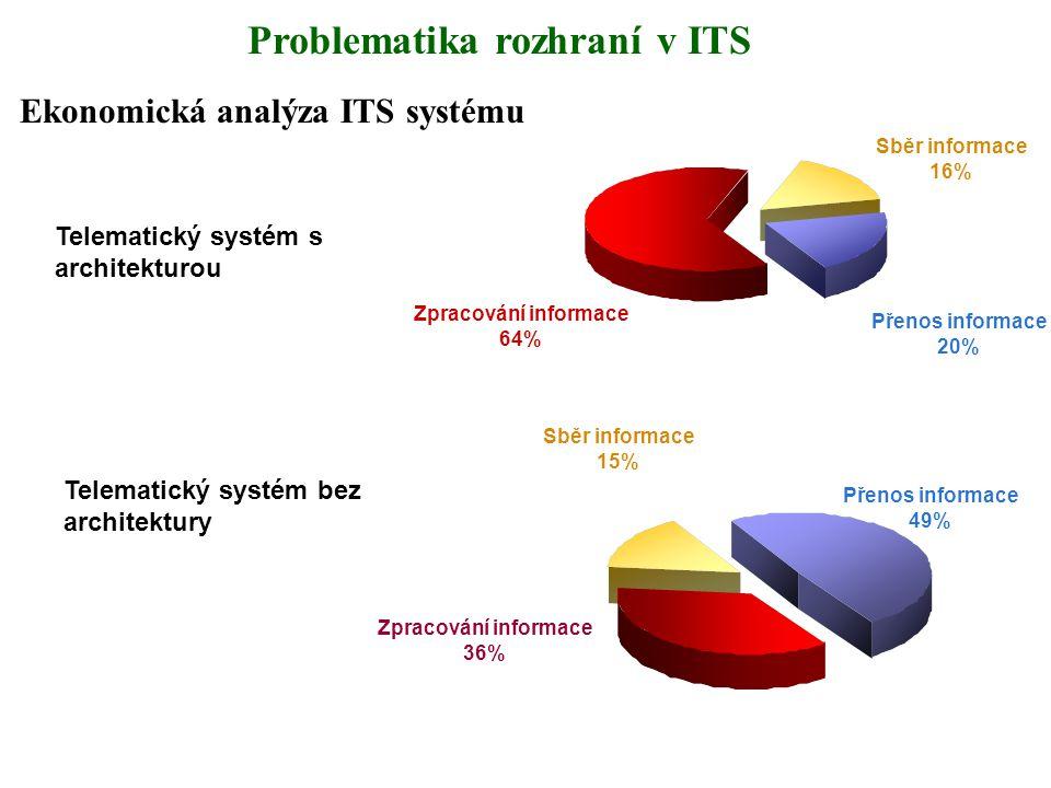 Ekonomická analýza ITS systému Telematický systém bez architektury Telematický systém s architekturou Zpracování informace 64% Přenos informace 20% Sb