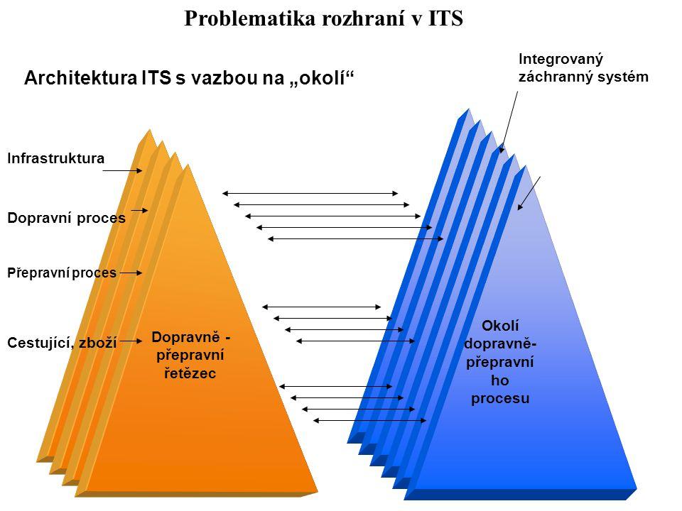 """Dopravně - přepravní řetězec Okolí dopravně- přepravní ho procesu Integrovaný záchranný systém Infrastruktura Architektura ITS s vazbou na """"okolí"""" Dop"""