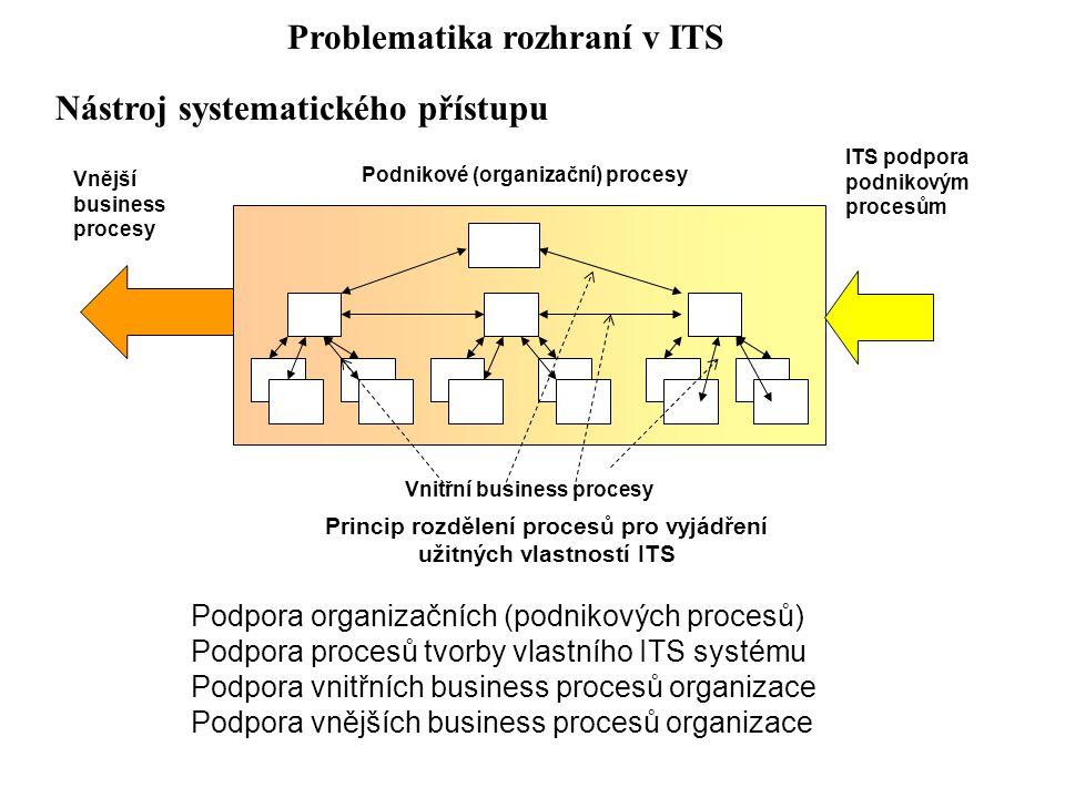 Ekonomická analýza ITS systému Telematický systém bez architektury Telematický systém s architekturou Zpracování informace 64% Přenos informace 20% Sběr informace 16% Zpracování informace 36% Přenos informace 49% Sběr informace 15% Problematika rozhraní v ITS