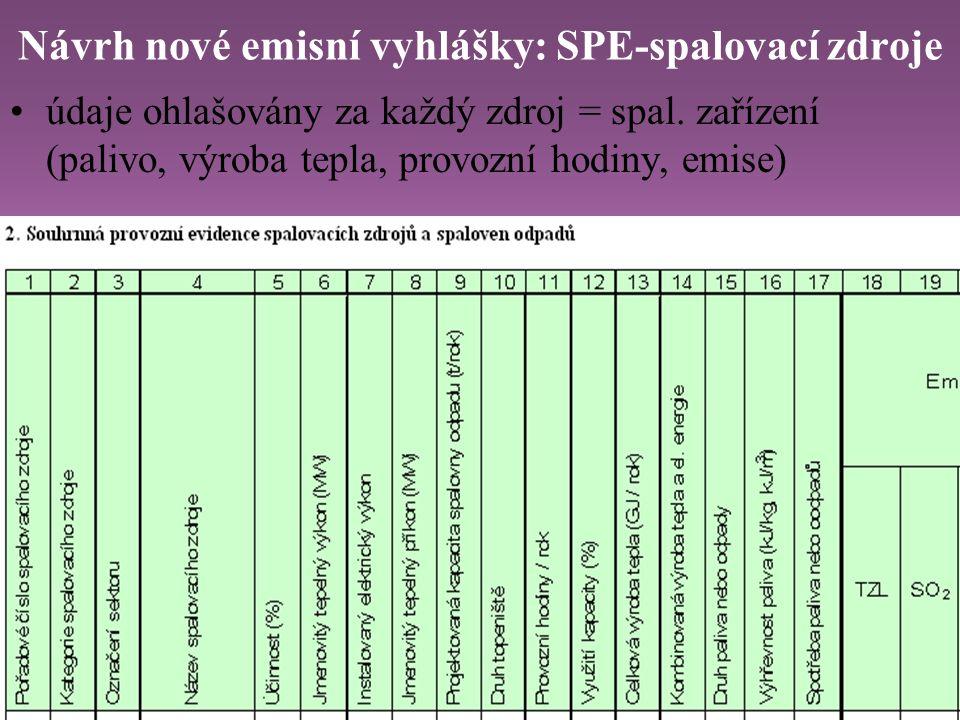 Návrh nové emisní vyhlášky: SPE-spalovací zdroje údaje ohlašovány za každý zdroj = spal. zařízení (palivo, výroba tepla, provozní hodiny, emise)