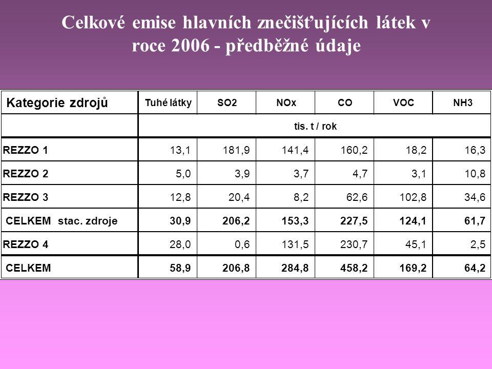 Celkové emise hlavních znečišťujících látek v roce 2006 - předběžné údaje Kategorie zdrojů Tuhé látkySO2NOxCOVOCNH3 tis. t / rok REZZO 1 13,1181,9141,
