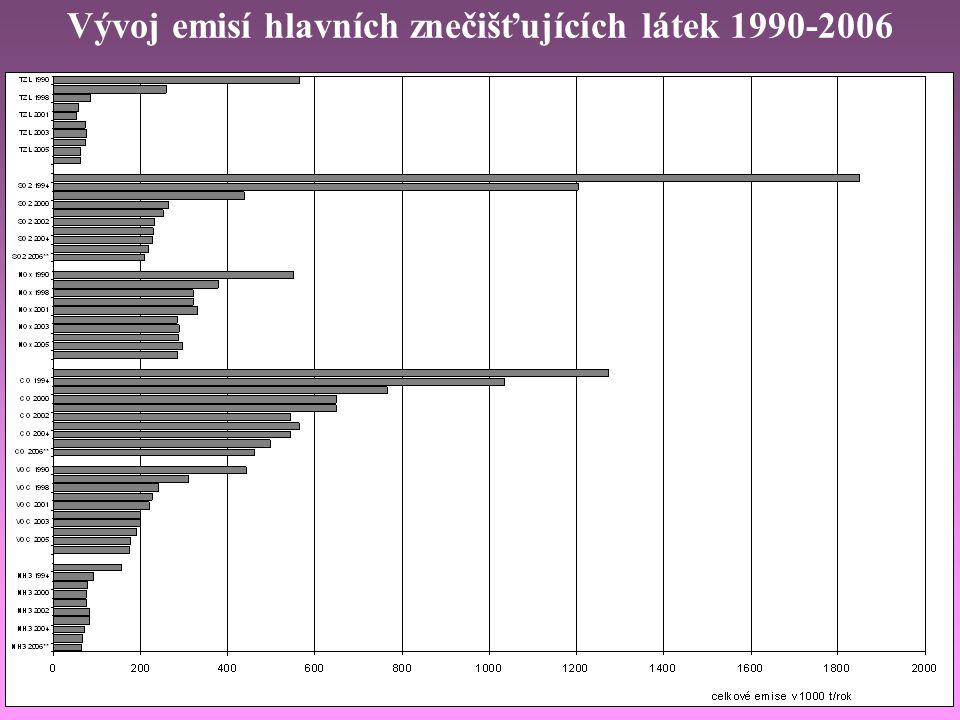 Vývoj emisí hlavních znečišťujících látek 1990-2006