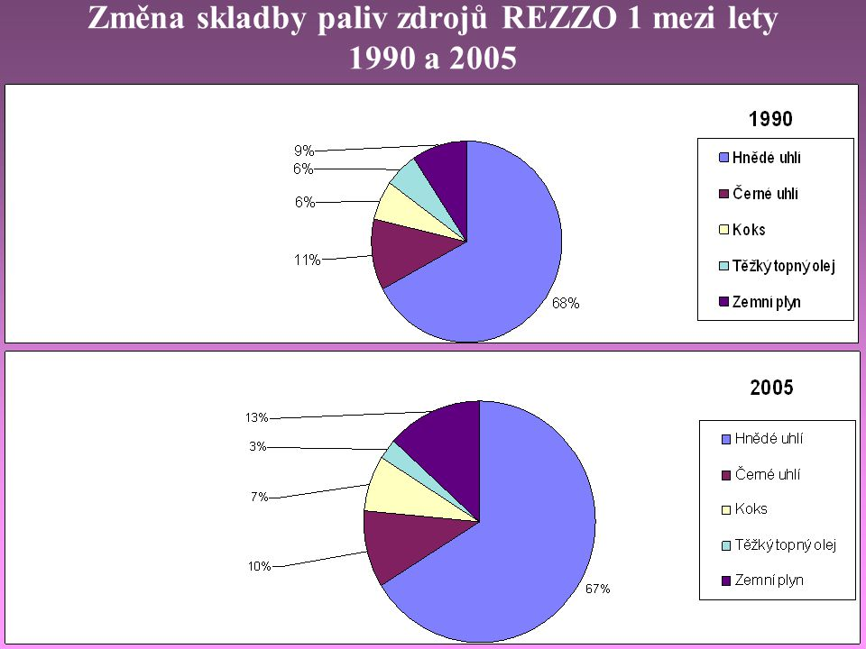 Index vývoje ukazatelů - v oblasti energetiky / r. 2000