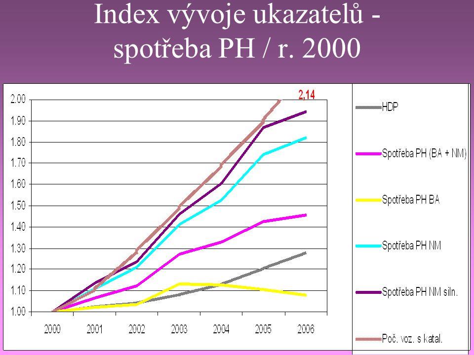 Index vývoje ukazatelů - výkony v dopravě / r. 2000