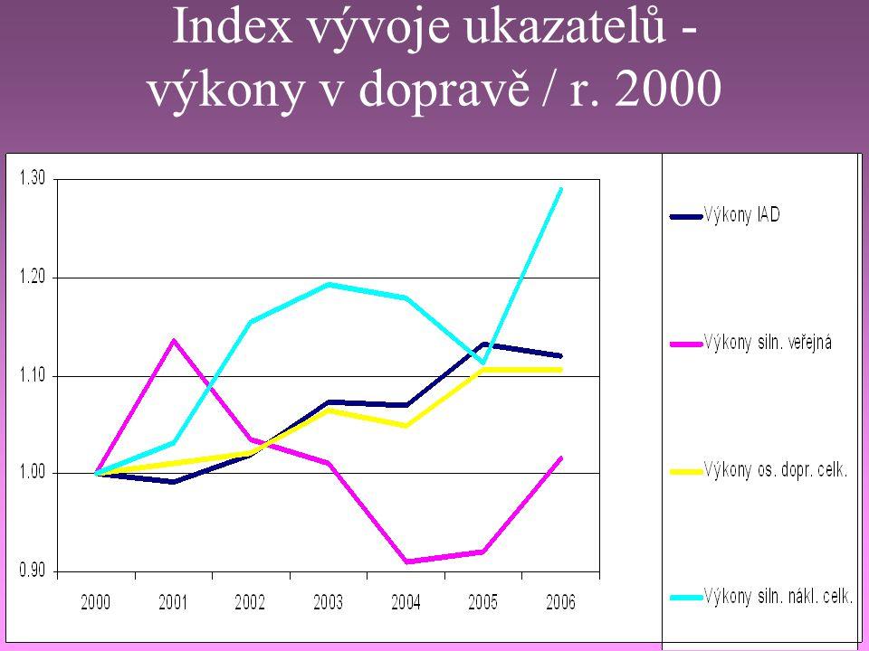 Index vývoje ukazatelů - emise škodlivin / r. 2000