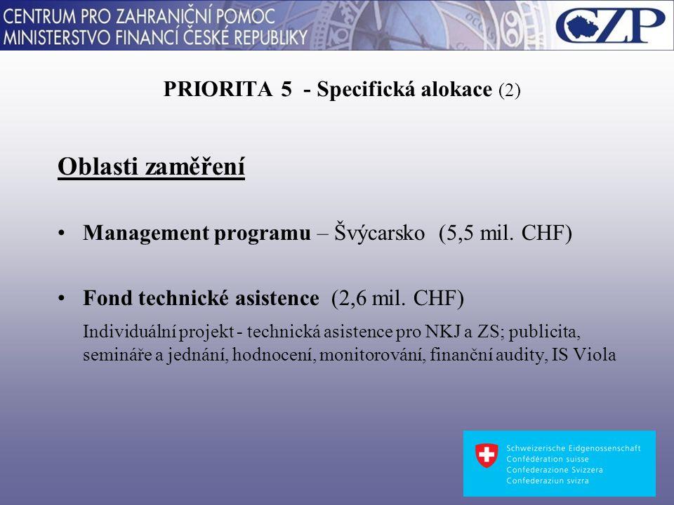 PRIORITA 5 - Specifická alokace (2) Oblasti zaměření Management programu – Švýcarsko (5,5 mil.
