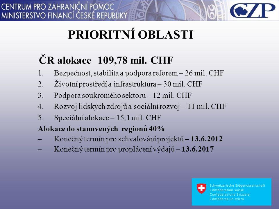 PRIORITNÍ OBLASTI ČR alokace 109,78 mil. CHF 1.Bezpečnost, stabilita a podpora reforem – 26 mil.