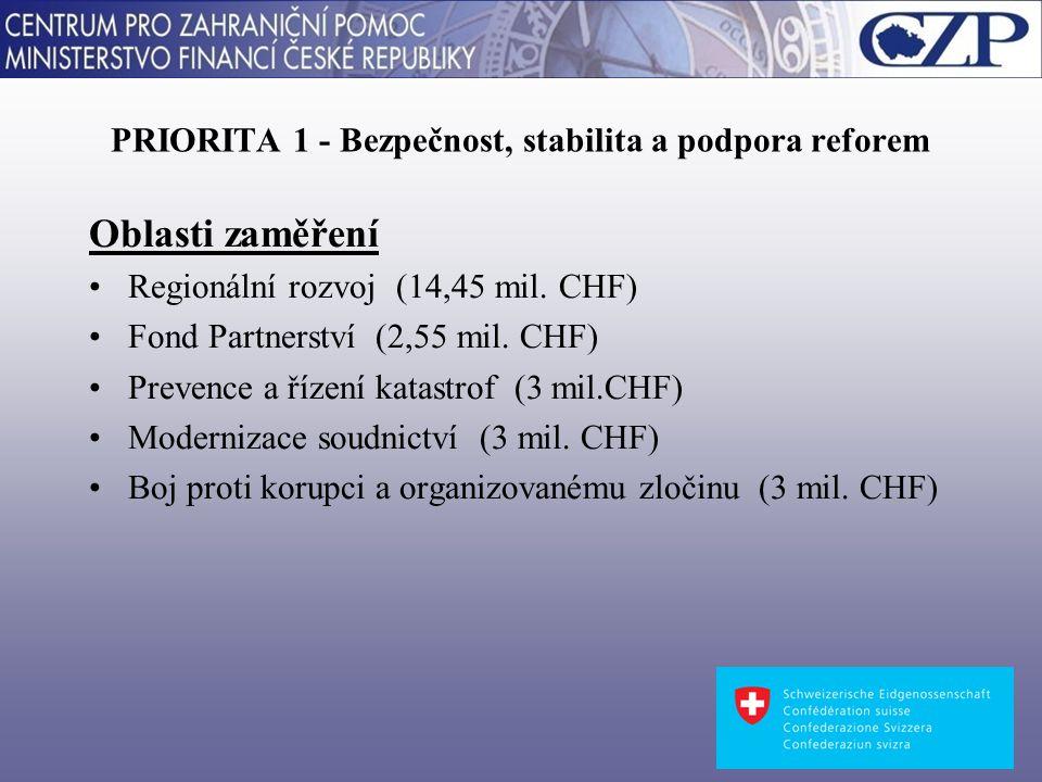 PRIORITA 2 - Životní prostředí a infrastruktura Oblasti zaměření Životní prostředí a infrastruktura (29 mil.