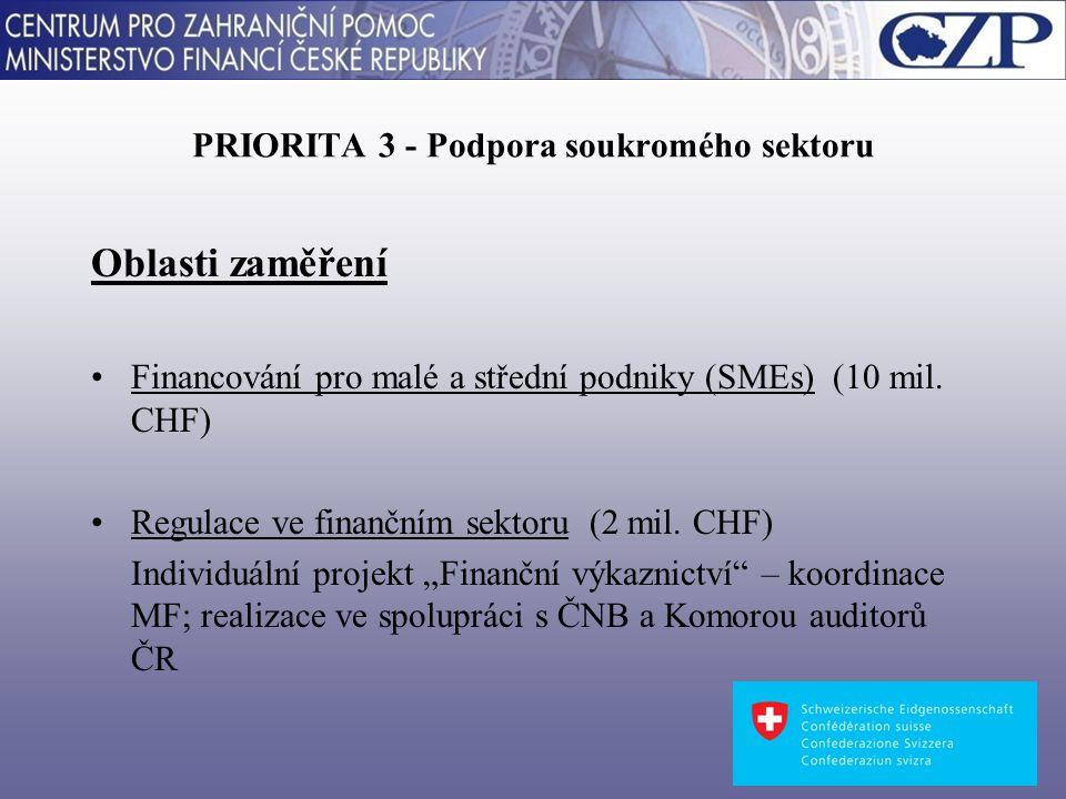 PRIORITA 3 - Podpora soukromého sektoru Oblasti zaměření Financování pro malé a střední podniky (SMEs) (10 mil.