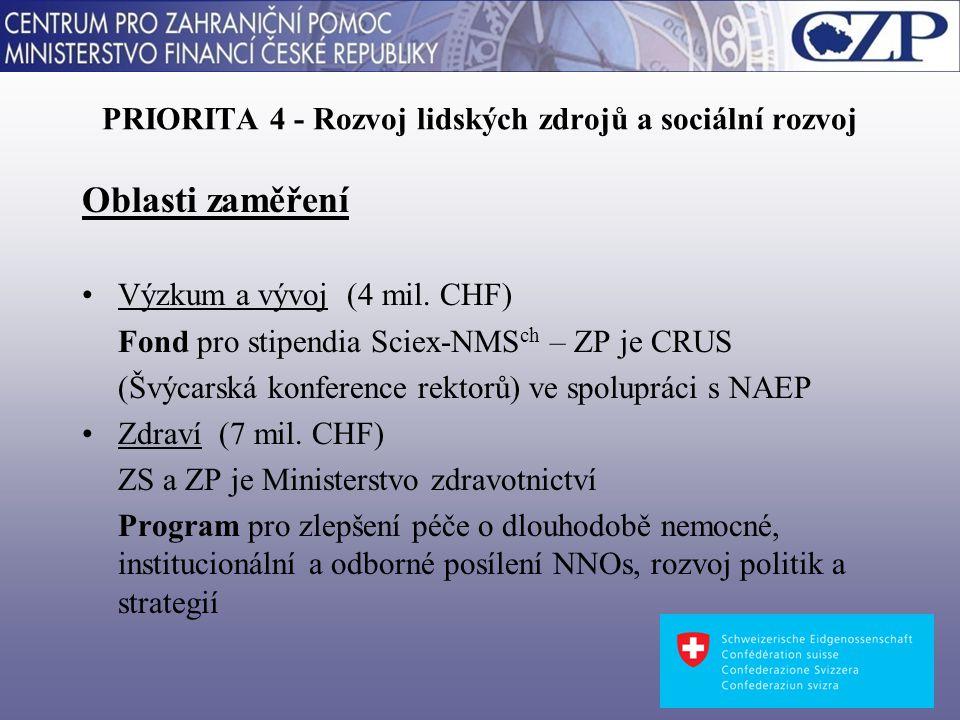 PRIORITA 4 - Rozvoj lidských zdrojů a sociální rozvoj Oblasti zaměření Výzkum a vývoj (4 mil.