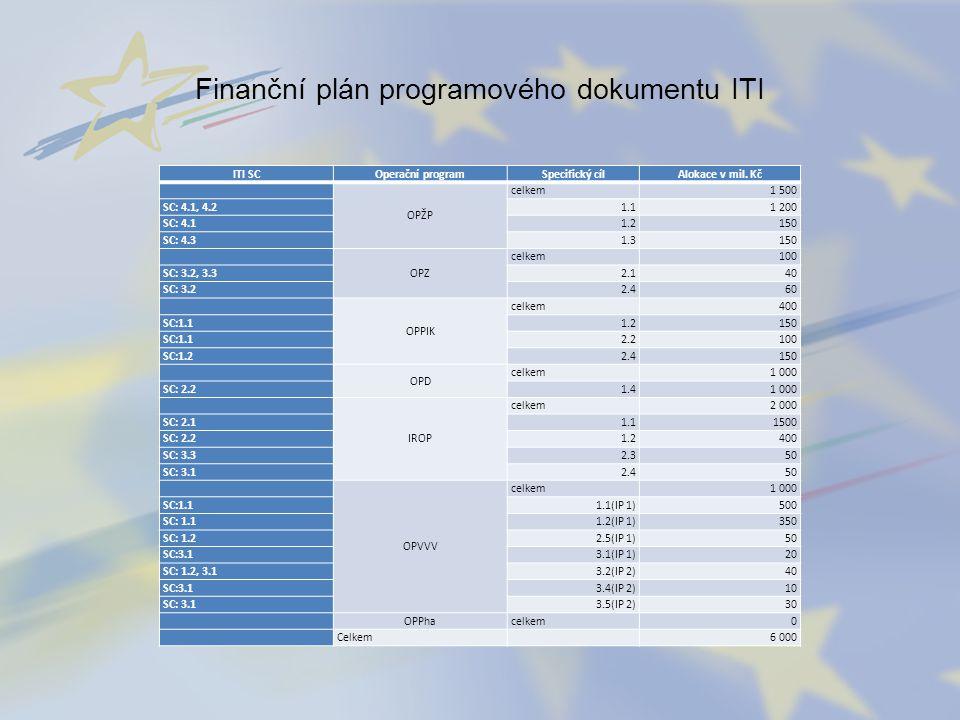 Finanční plán programového dokumentu ITI ITI SC Operační programSpecifický cílAlokace v mil. Kč OPŽP celkem1 500 SC: 4.1, 4.2 1.11 200 SC: 4.1 1.2150
