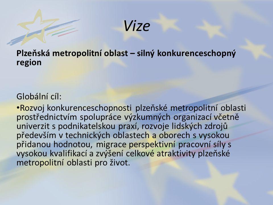 Vize Plzeňská metropolitní oblast – silný konkurenceschopný region Globální cíl: Rozvoj konkurenceschopnosti plzeňské metropolitní oblasti prostřednic