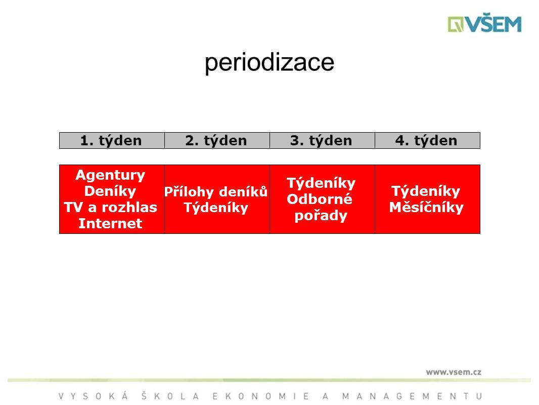 periodizace 1.týden2. týden3. týden4.