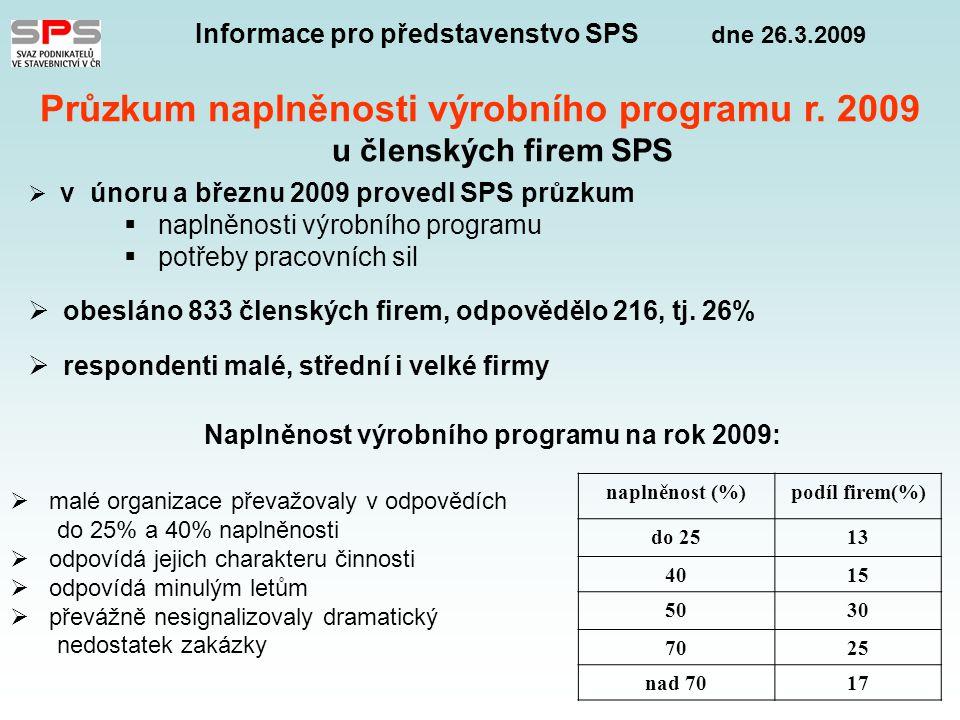 Informace pro představenstvo SPS dne 26.3.2009 Průzkum naplněnosti výrobního programu r.