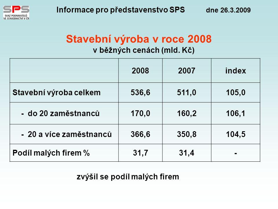 Informace pro představenstvo SPS dne 26.3.2009 Meziroční indexy stavební produkce podle směrů výstavby (ve stálých cenách) Stavební produkce celkem100,6 nová výstavba, rekonstrukce, modernizace 99,4 opravy a údržba108,1 z toho : pozemní stavitelství 93,4 inženýrské stavitelství111,8  pozitivní = meziroční nárůst oprav a údržby  negativní = pokles v pozemním stavitelství  úbytek zakázky v projektech administrativních obchodních a logistických center  snížení tempa bytové výstavby  v této oblasti působí až 90 % firem  vysoký nárůst inženýrského stavitelství – dopravní infrastruktura