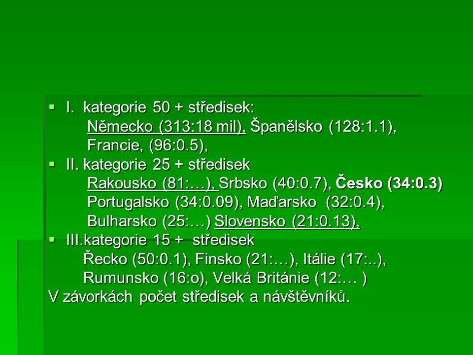  Lázeňský trh v ČR a sousedních státech Počet Lázní % hostůpřenocování ČR 34 7 0.35.7 SK 21 5 0.132.7 A 81 17 3.318.1 D 313 68 18.097.6 PL 14 3 463 100