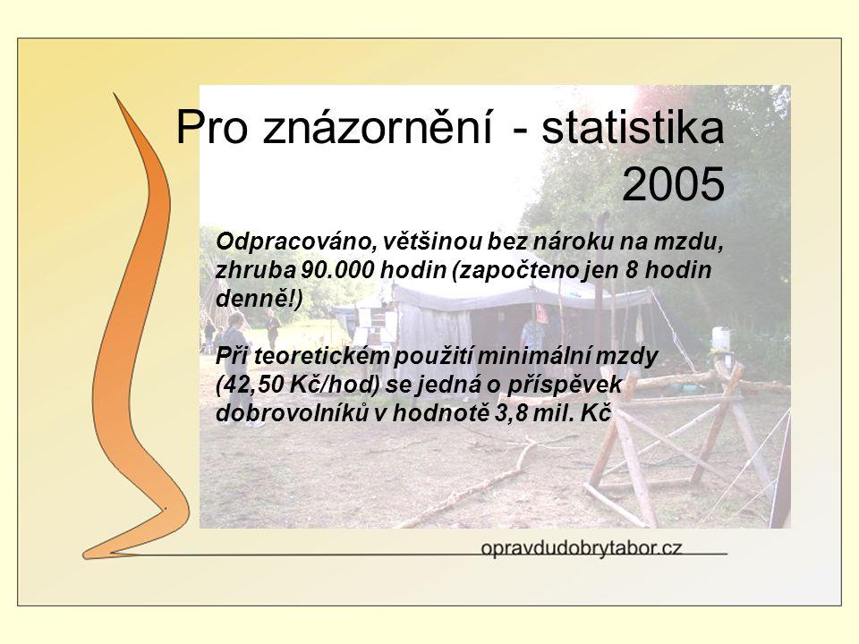 Pro znázornění - statistika 2005 Odpracováno, většinou bez nároku na mzdu, zhruba 90.000 hodin (započteno jen 8 hodin denně!) Při teoretickém použití minimální mzdy (42,50 Kč/hod) se jedná o příspěvek dobrovolníků v hodnotě 3,8 mil.