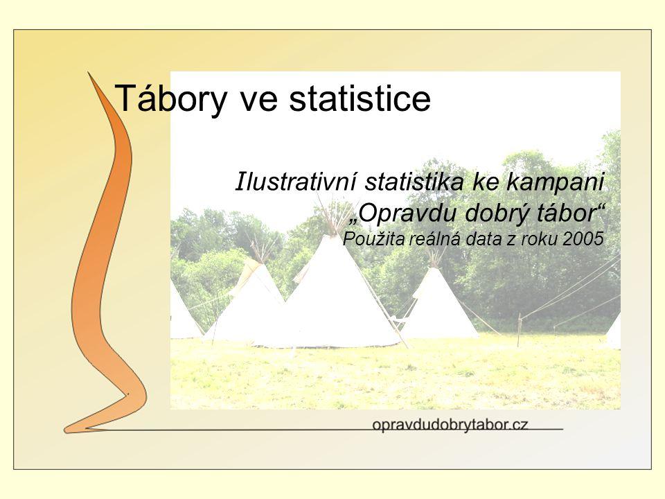 """Tábory ve statistice I lustrativní statistika ke kampani """"Opravdu dobrý tábor Použita reálná data z roku 2005"""