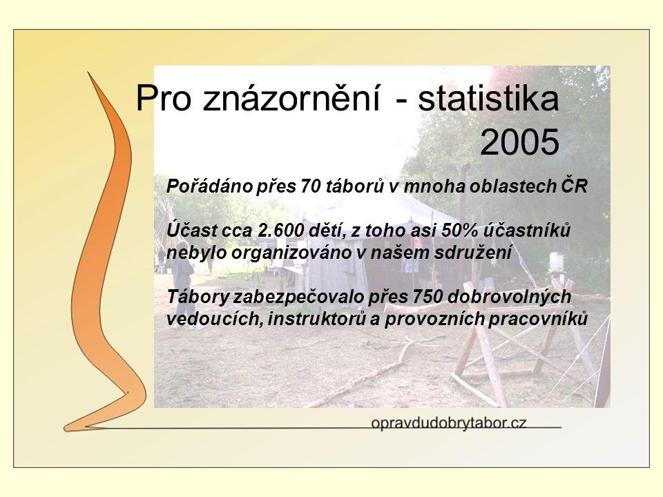Pro znázornění - statistika 2005 Pořádáno přes 70 táborů v mnoha oblastech ČR Účast cca 2.600 dětí, z toho asi 50% účastníků nebylo organizováno v našem sdružení Tábory zabezpečovalo přes 750 dobrovolných vedoucích, instruktorů a provozních pracovníků