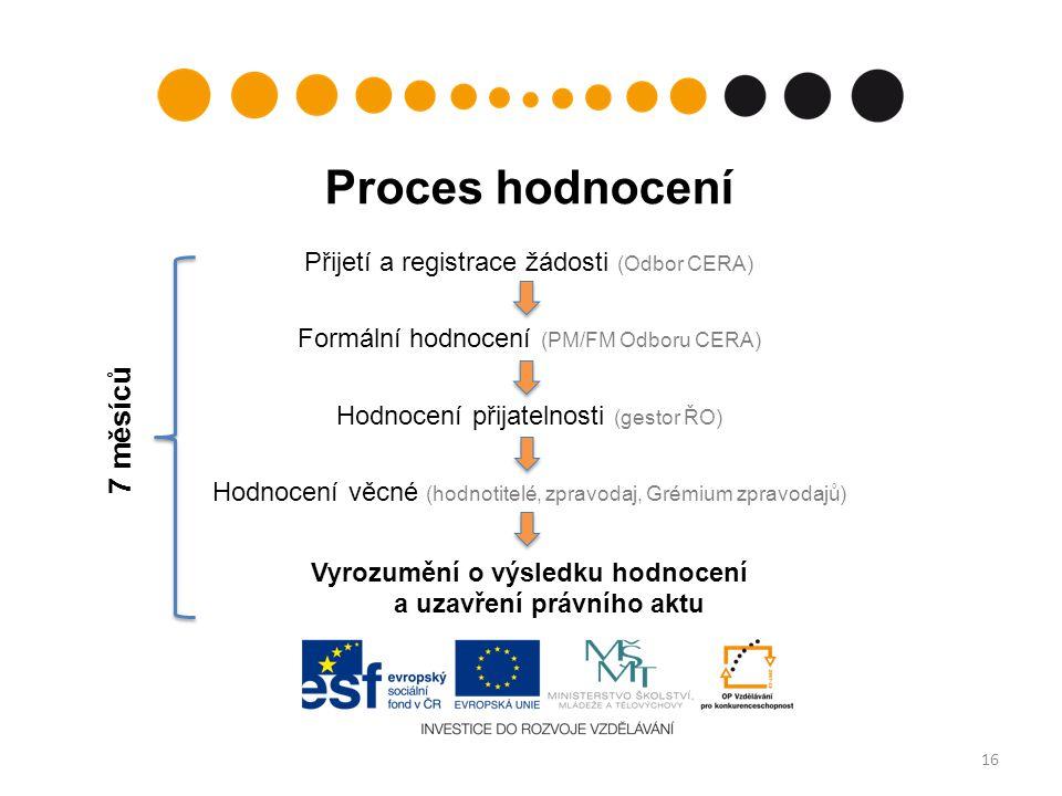 16 Proces hodnocení Přijetí a registrace žádosti (Odbor CERA) Formální hodnocení (PM/FM Odboru CERA) Hodnocení přijatelnosti (gestor ŘO) Hodnocení věcné (hodnotitelé, zpravodaj, Grémium zpravodajů) Vyrozumění o výsledku hodnocení a uzavření právního aktu 7 měsíců