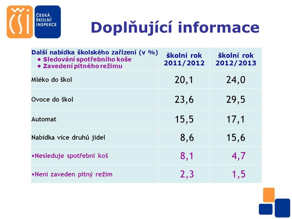 Doplňující informace Další nabídka školského zařízení (v %) Sledování spotřebního koše Zavedení pitného režimu školní rok 2011/2012 školní rok 2012/2013 Mléko do škol 20,124,0 Ovoce do škol 23,629,5 Automat 15,517,1 Nabídka více druhů jídel 8,615,6 Nesleduje spotřební koš 8,1 4,7 Není zaveden pitný režim 2,3 1,5