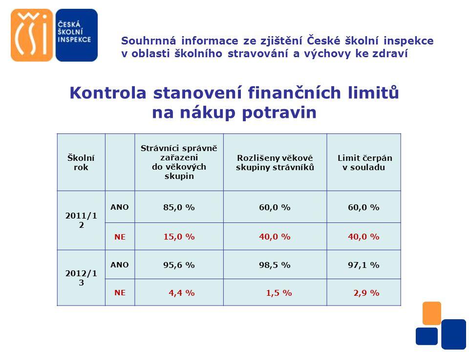 Souhrnná informace ze zjištění České školní inspekce v oblasti školního stravování a výchovy ke zdraví Kontrola podmínek, za kterých probíhá školní stravování Podmínky pro poskytování školního stravování Jsou stanoveny odpovídají skutečnosti Strávníci a zákonní zástupci seznámeni s podmínkami 2010/2011 ANO 95,4 %95,1%95,8 % NE 4,6 % 4,9 % 4,2 % 2011/2012 ANO 87,5 %62,5 % 56,3 % NE 12,5 %37,5 % 6,3 % 2012/2013 ANO 100 %99,3 %98,2 % NE 0% 0,7 % 1,8 %